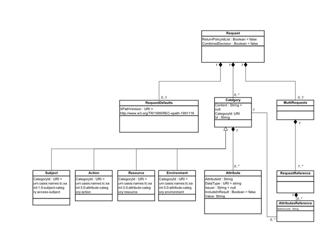 JSON Profile of XACML 3 0 Version 1 0