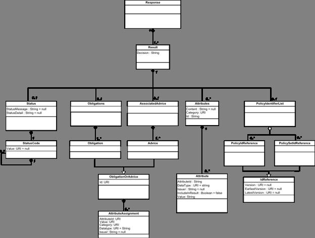 JSON Profile of XACML 3.0 Version 1.0