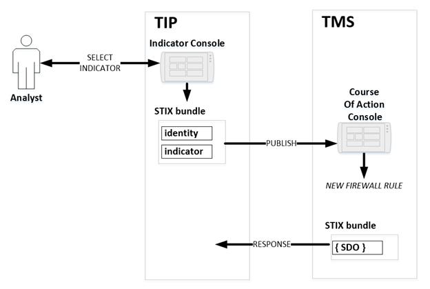 STIX/TAXII 2 0 Interoperability Test Document: Part 1 Version 1 1