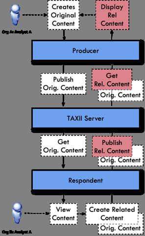 STIX/TAXII 2 0 Interoperability Test Document: Part 2
