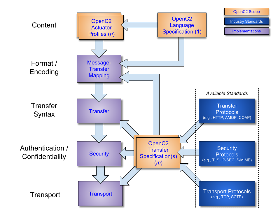 Open Command and Control (OpenC2) Language Specification