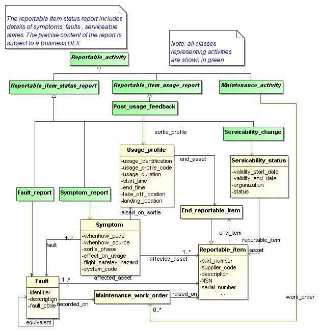 Dex d011 aviationmaintenance figure 22 uml class diagram representing different ccuart Image collections