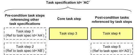 dex d003 task set