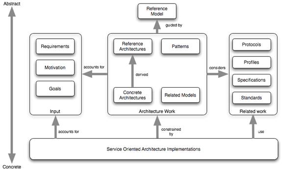 Reference Model For Service Oriented Architecture V - Soa architecture diagram