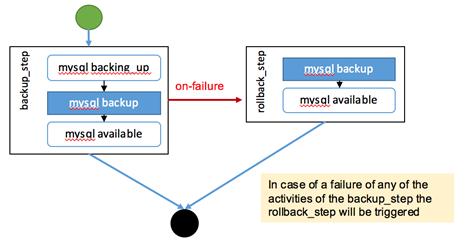 TOSCA Simple Profile in YAML Version 1 2