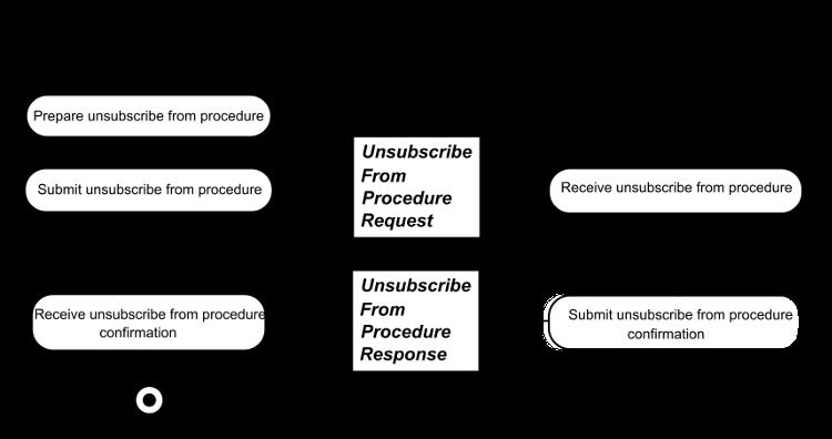 Universal Business Language Version 2 3