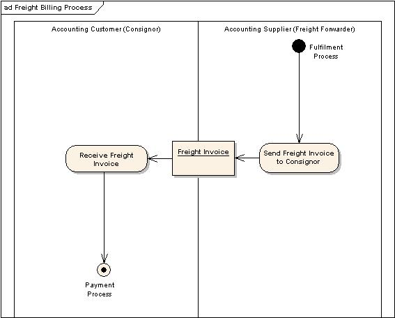 Universal Business Language v2 0