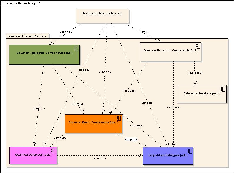 process dependency diagram photo album   diagramsuniversal business language v