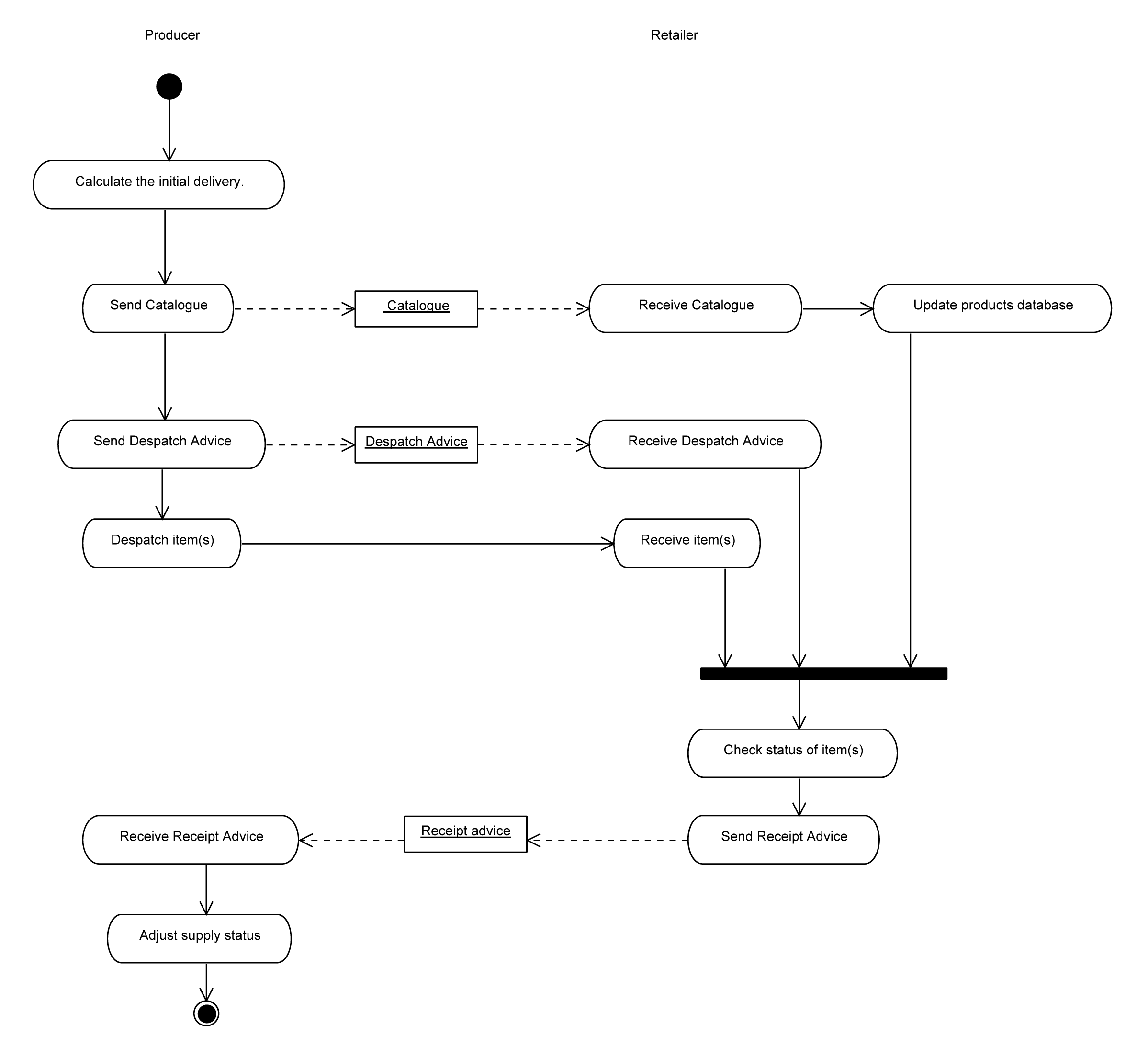 Index of /ubl/prd2-UBL-2.1/art/