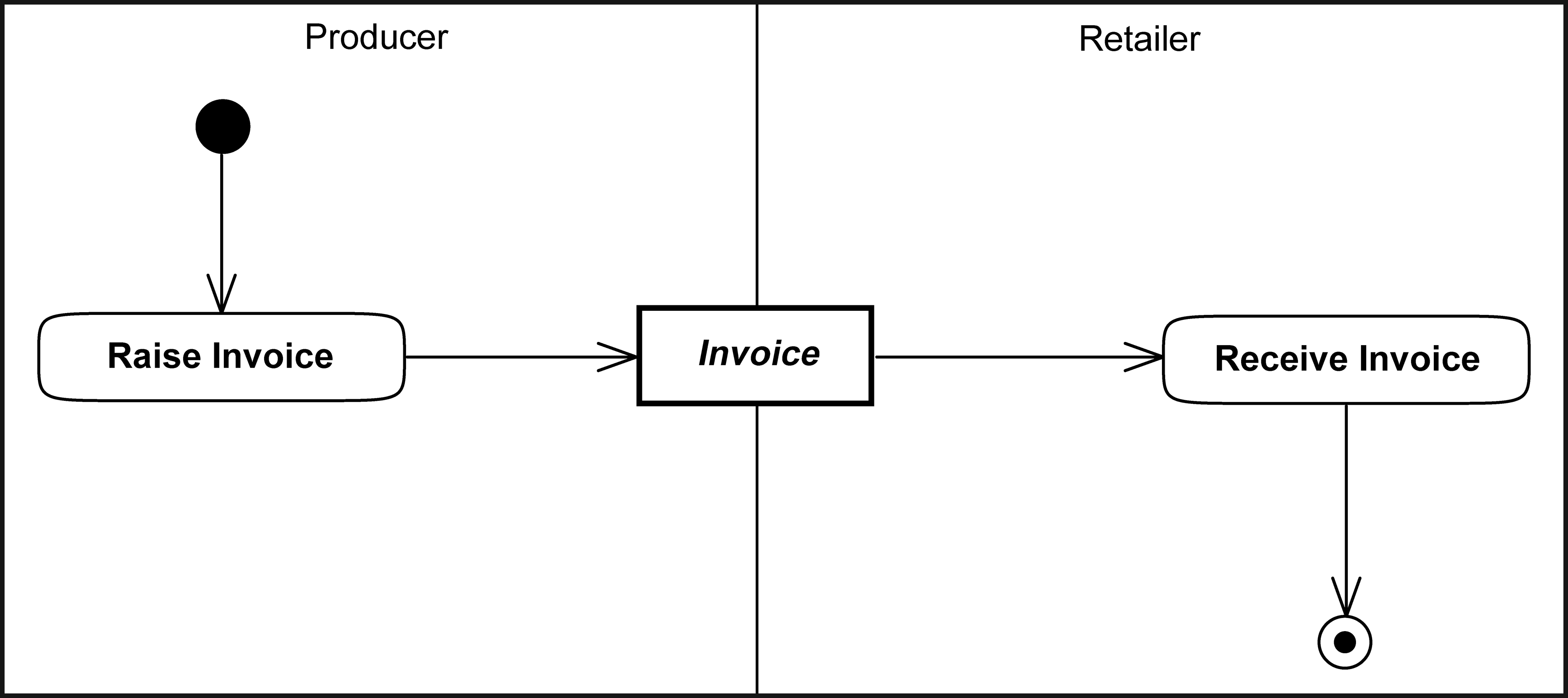 Index Of Ubl Prd3 21 Art Artpdf Vmi Wiring Diagram Invoicing