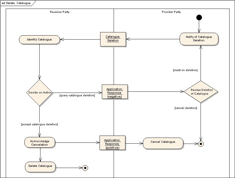 Universal business language v20 delete catalogue activity diagram ccuart Image collections