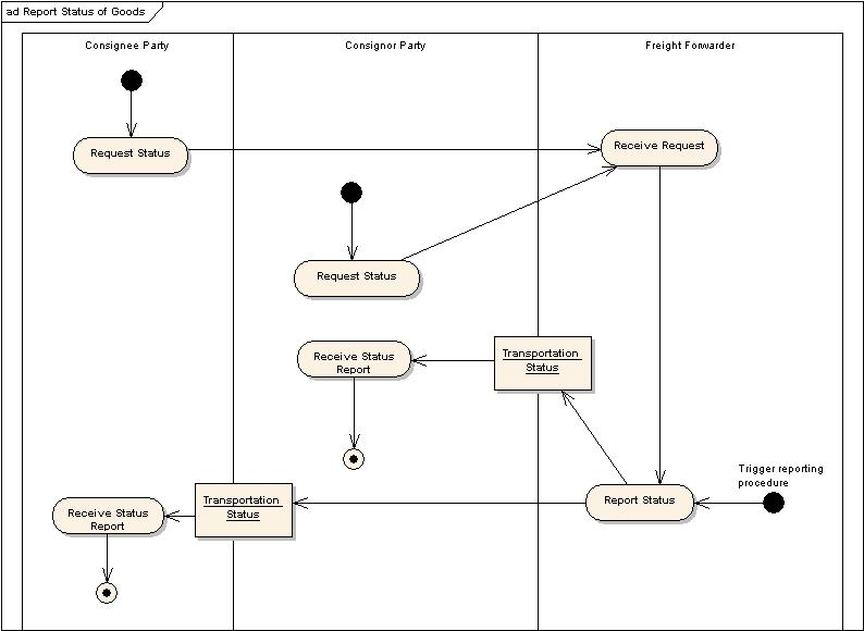 Collaboration diagram of resort management wiring diagram for universal business language v2 0 rh docs oasis open org context diagram sample collaboration diagram ccuart Images